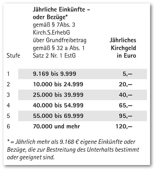 Kirchgeld-Tabelle 2019
